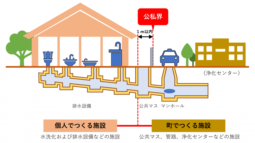 排水設備工事公共枡